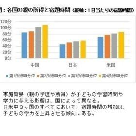 家族背景と教育成果に関する国際共同研究論文を出版しました